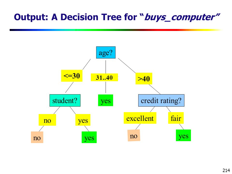 214 Output: A Decision Tree for buys_computer age.