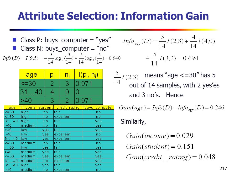 217 Attribute Selection: Information Gain  Class P: buys_computer = yes  Class N: buys_computer = no means age <=30 has 5 out of 14 samples, with 2 yes'es and 3 no's.