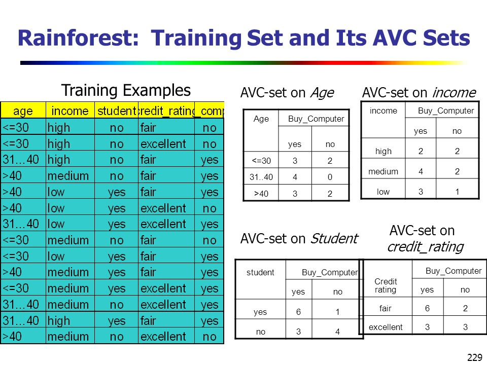 229 Rainforest: Training Set and Its AVC Sets studentBuy_Computer yesno yes61 no34 AgeBuy_Computer yesno <=3032 31..4040 >4032 Credit rating Buy_Computer yesno fair62 excellent33 AVC-set on incomeAVC-set on Age AVC-set on Student Training Examples incomeBuy_Computer yesno high22 medium42 low31 AVC-set on credit_rating