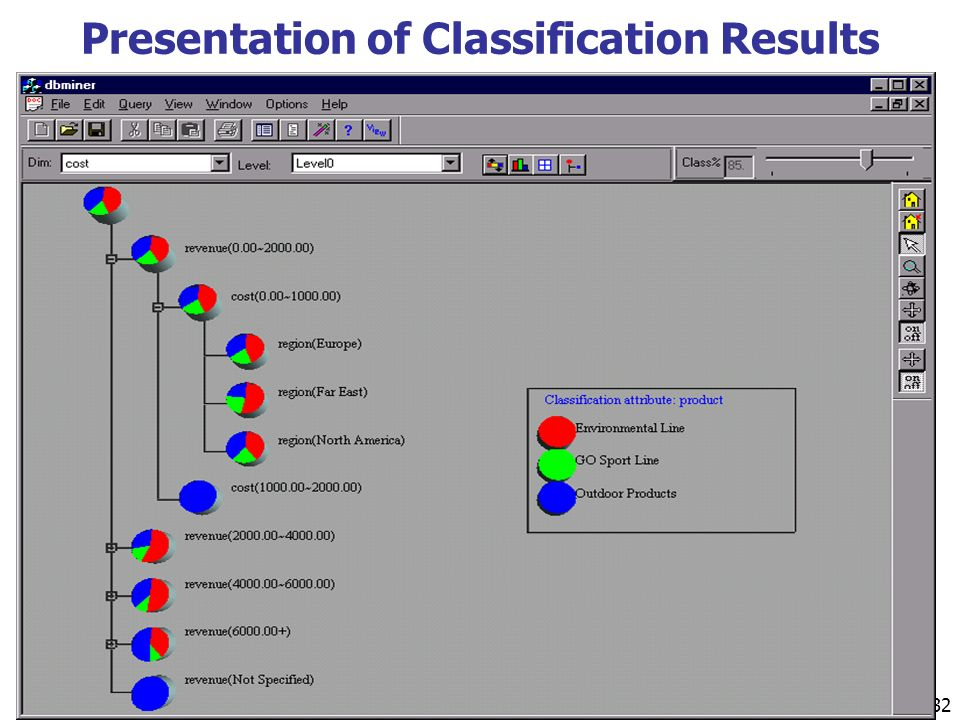 232 Presentation of Classification Results