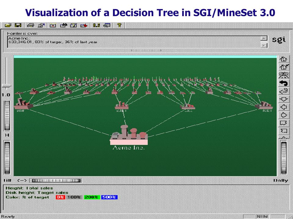 233 Visualization of a Decision Tree in SGI/MineSet 3.0