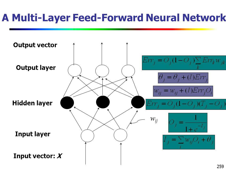 259 A Multi-Layer Feed-Forward Neural Network Output layer Input layer Hidden layer Output vector Input vector: X w ij