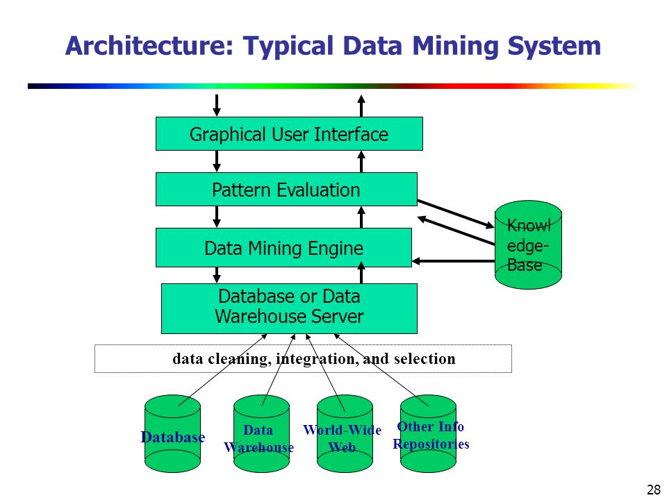 28 Architecture: Typical Data Mining System data cleaning, integration, and selection Database or Data Warehouse Server Data Mining Engine Pattern Evaluation Graphical User Interface Knowl edge- Base Database Data Warehouse World-Wide Web Other Info Repositories
