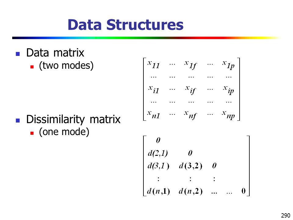 290 Data Structures Data matrix (two modes) Dissimilarity matrix (one mode)