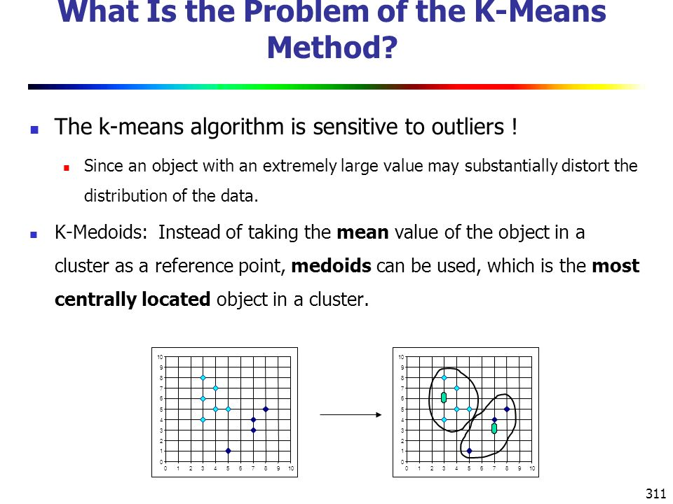 311 What Is the Problem of the K-Means Method. The k-means algorithm is sensitive to outliers .