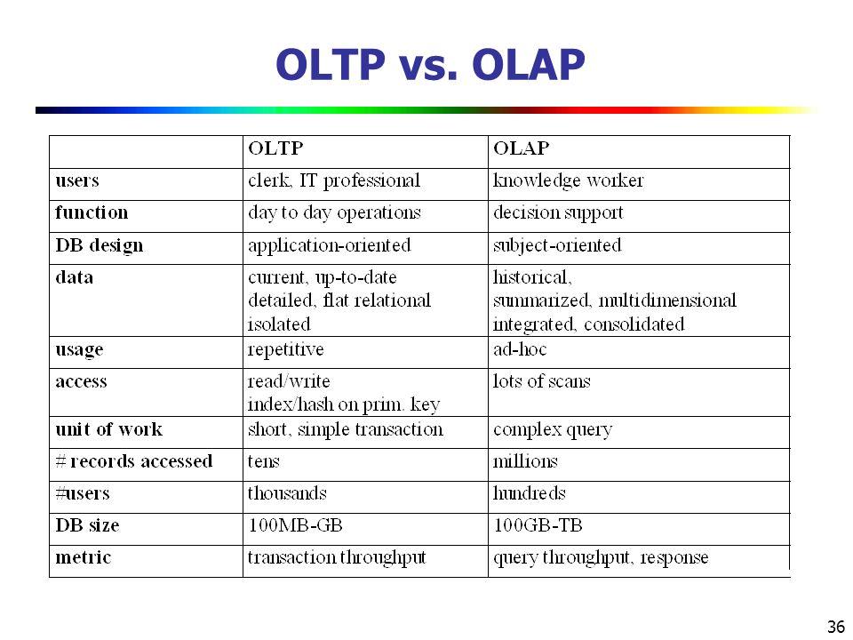 36 OLTP vs. OLAP