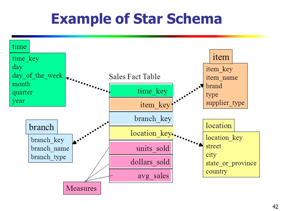 42 Example of Star Schema time_key day day_of_the_week month quarter year time location_key street city state_or_province country location Sales Fact Table time_key item_key branch_key location_key units_sold dollars_sold avg_sales Measures item_key item_name brand type supplier_type item branch_key branch_name branch_type branch