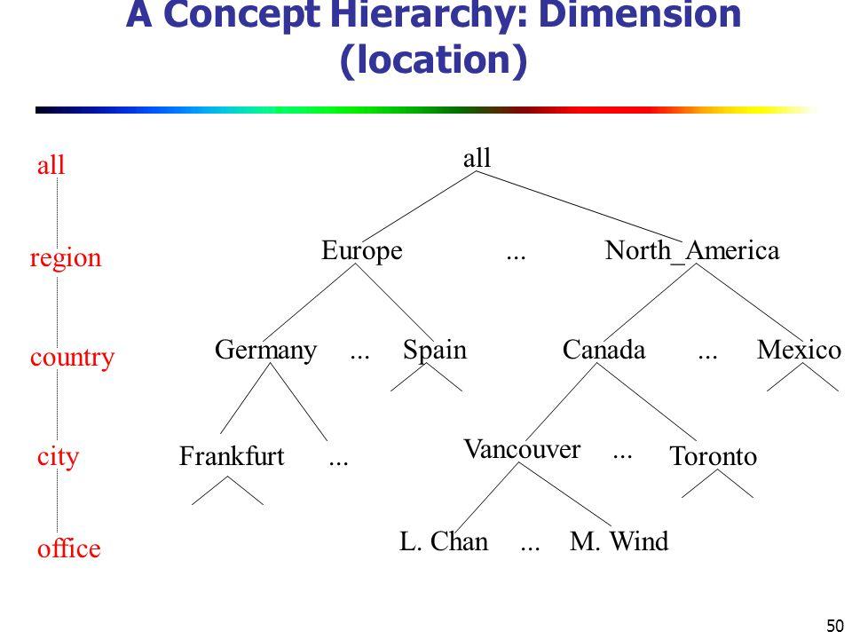 50 A Concept Hierarchy: Dimension (location) all EuropeNorth_America MexicoCanadaSpainGermany Vancouver M.