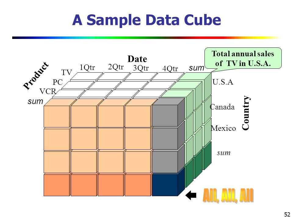 52 A Sample Data Cube Total annual sales of TV in U.S.A.