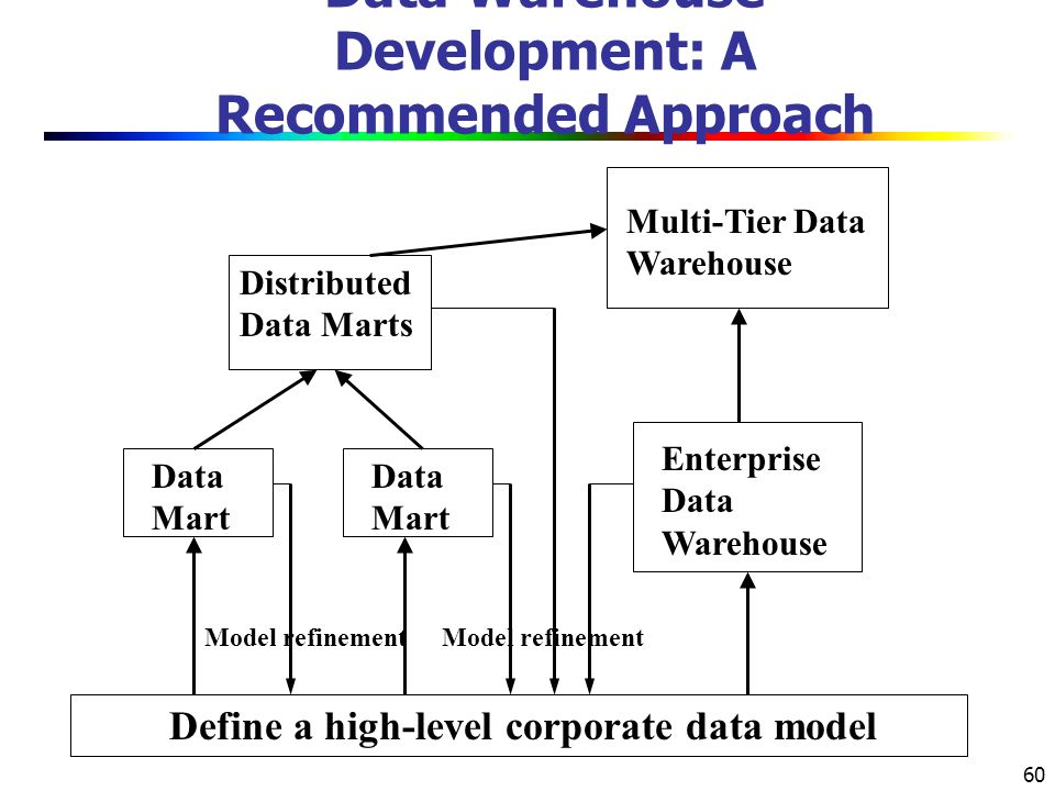 60 Data Warehouse Development: A Recommended Approach Define a high-level corporate data model Data Mart Distributed Data Marts Multi-Tier Data Warehouse Enterprise Data Warehouse Model refinement