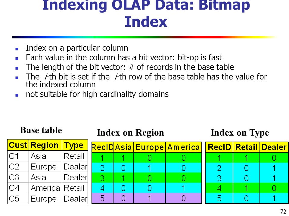 72 Indexing OLAP Data: Bitmap Index Index on a particular column Each value in the column has a bit vector: bit-op is fast The length of the bit vector: # of records in the base table The i-th bit is set if the i-th row of the base table has the value for the indexed column not suitable for high cardinality domains Base table Index on RegionIndex on Type