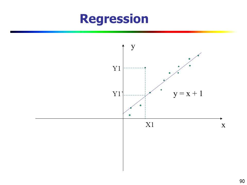 90 Regression x y y = x + 1 X1 Y1 Y1'