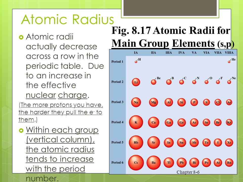 Periodicity development of the periodic table mendeleev 6 atomic radius atomic radii actually decrease across a row in the periodic table urtaz Image collections