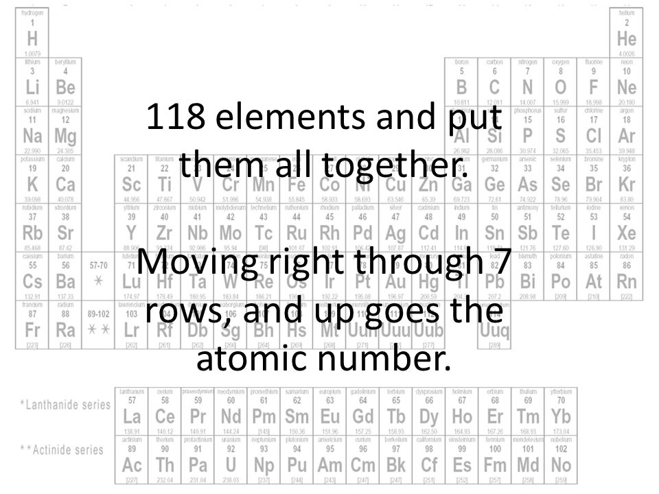Periodic table song by michael and amanda a long time ago in a moving right through 7 rows and up goes the atomic number urtaz Images