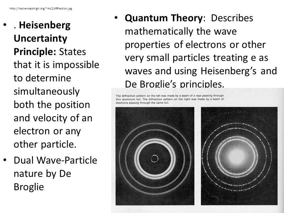 Heisenberg Uncertainty Principle Animation