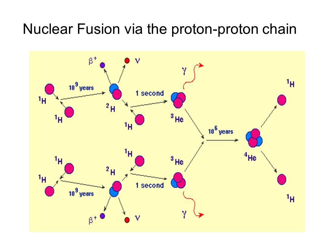 Nuclear Fusion via the proton-proton chain