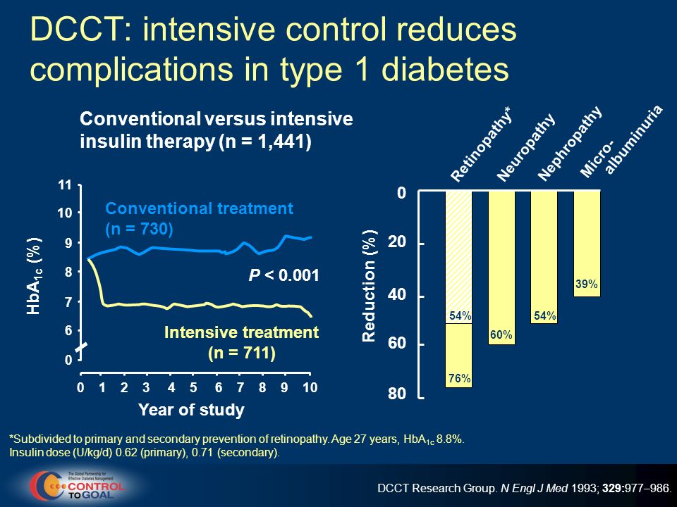 DCCT: intensive control reduces complications in type 1 diabetes *Subdivided to primary and secondary prevention of retinopathy.