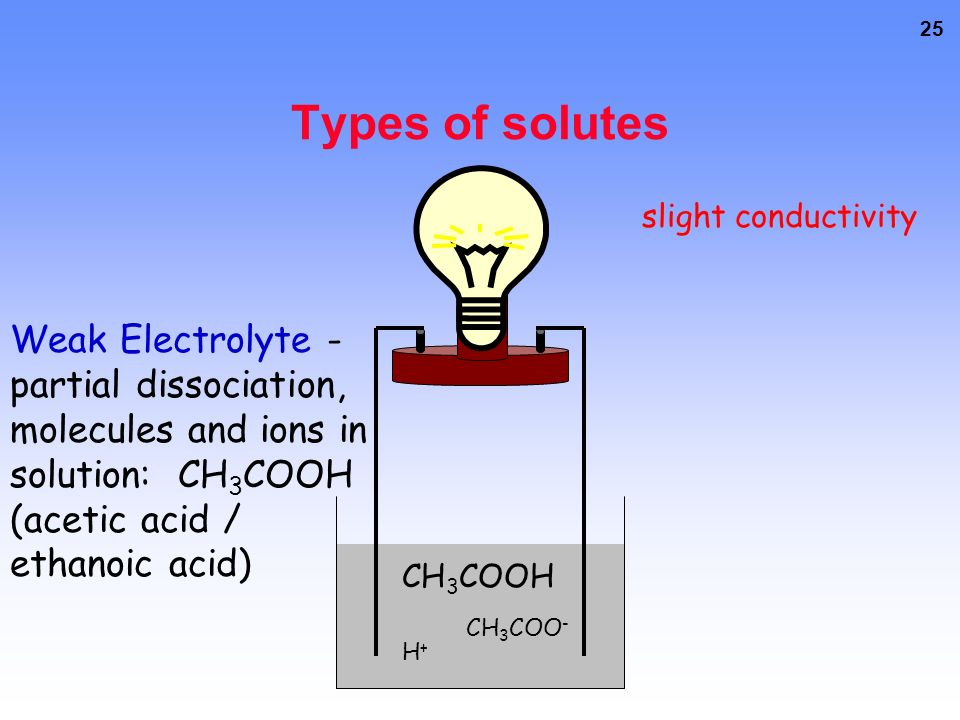 25 Types of solutes CH 3 COOH CH 3 COO - H+H+ Weak Electrolyte - partial dissociation, molecules and ions in solution: CH 3 COOH (acetic acid / ethanoic acid) slight conductivity