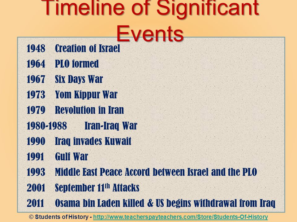1948 Creation of Israel 1964 PLO formed 1967 Six Days War 1973 Yom Kippur War 1979 Revolution in Iran Iran-Iraq War 1990 Iraq invades Kuwait 1991 Gulf War 1993Middle East Peace Accord between Israel and the PLO 2001September 11 th Attacks 2011Osama bin Laden killed & US begins withdrawal from Iraq Timeline of Significant Events © Students of History -