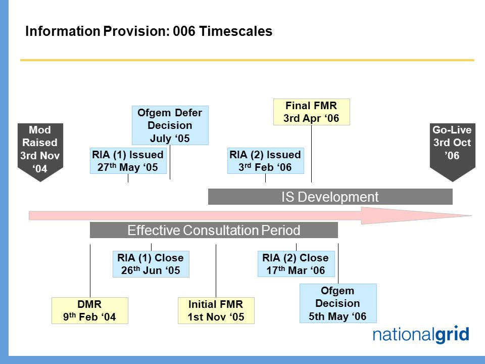 Mod Raised 3rd Nov '04 Information Provision: 006 Timescales DMR 9 th Feb '04 Final FMR 3rd Apr '06 RIA (1) Issued 27 th May '05 Effective Consultation Period IS Development Initial FMR 1st Nov '05 Ofgem Defer Decision July '05 RIA (1) Close 26 th Jun '05 Go-Live 3rd Oct '06 RIA (2) Issued 3 rd Feb '06 RIA (2) Close 17 th Mar '06 Ofgem Decision 5th May '06