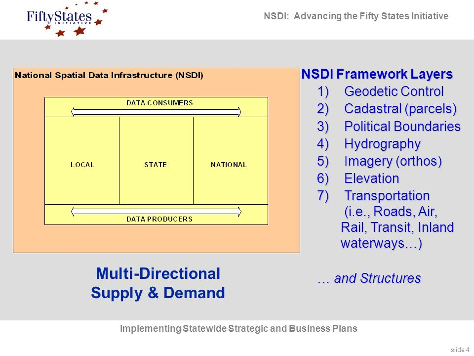 slide 4 NSDI: Advancing the Fifty States Initiative Implementing Statewide Strategic and Business Plans NSDI Framework Layers 1) Geodetic Control 2) Cadastral (parcels) 3) Political Boundaries 4) Hydrography 5) Imagery (orthos) 6) Elevation 7) Transportation (i.e., Roads, Air, Rail, Transit, Inland waterways…) … and Structures Multi-Directional Supply & Demand