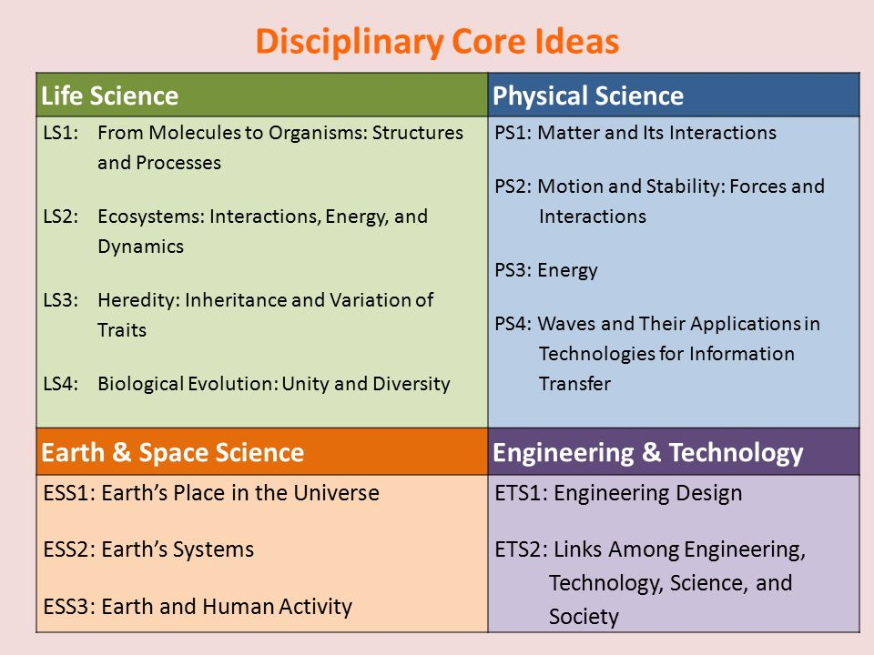 Disciplinary Core Ideas Life SciencePhysical Science LS1:From Molecules to Organisms: Structures and Processes LS2: Ecosystems: Interactions, Energy, and Dynamics LS3:Heredity: Inheritance and Variation of Traits LS4: Biological Evolution: Unity and Diversity PS1: Matter and Its Interactions PS2: Motion and Stability: Forces and Interactions PS3: Energy PS4: Waves and Their Applications in Technologies for Information Transfer Earth & Space ScienceEngineering & Technology ESS1: Earth's Place in the Universe ESS2: Earth's Systems ESS3: Earth and Human Activity ETS1: Engineering Design ETS2: Links Among Engineering, Technology, Science, and Society