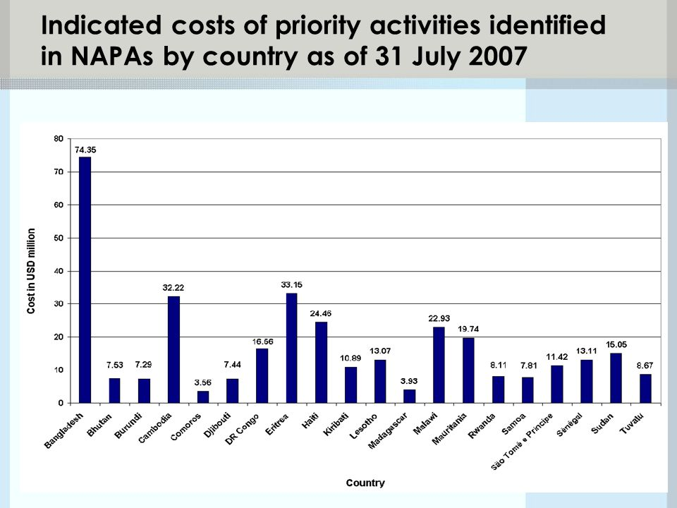Indicated costs of priority activities identified in NAPAs by country as of 31 July 2007