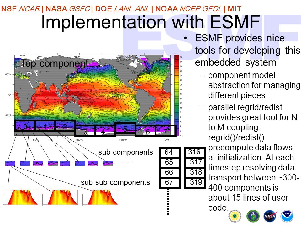 NSF NCAR | NASA GSFC | DOE LANL ANL | NOAA NCEP GFDL | MIT Implementation with ESMF ESMF provides nice tools for developing this embedded system –component model abstraction for managing different pieces –parallel regrid/redist provides great tool for N to M coupling.