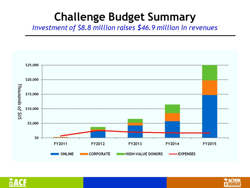 Challenge Budget Summary Investment of $8.8 million raises $46.9 million in revenues