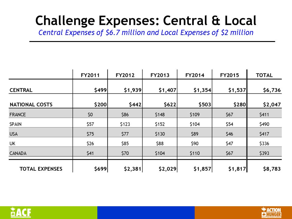 Challenge Expenses: Central & Local Central Expenses of $6.7 million and Local Expenses of $2 million
