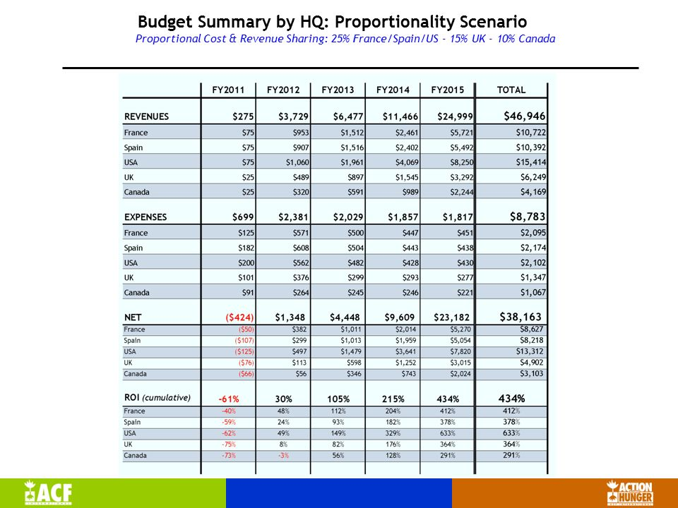 Budget Summary by HQ: Proportionality Scenario Proportional Cost & Revenue Sharing: 25% France/Spain/US - 15% UK - 10% Canada