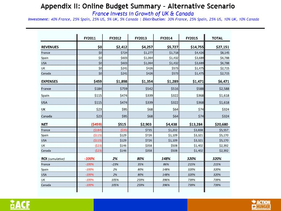 Appendix II: Online Budget Summary – Alternative Scenario France Invests in Growth of UK & Canada Investment: 40% France, 25% Spain, 25% US, 5% UK, 5% Canada | Distribution: 30% France, 25% Spain, 25% US, 10% UK, 10% Canada