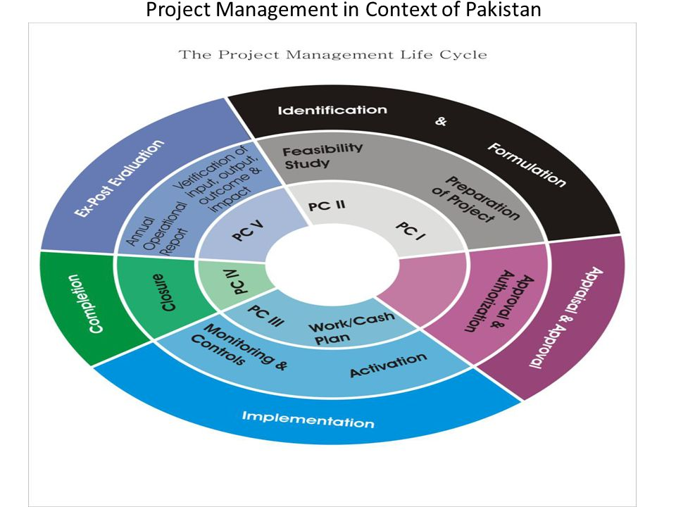 Project Management in Context of Pakistan