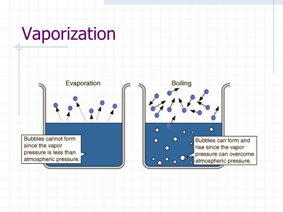 Vaporization Vaporization : general term for liquid to gas Evaporation: at any temperature, occurs only at the surface of the liquidEvaporation Boiling: only occurs at one temperature specific to that liquid.