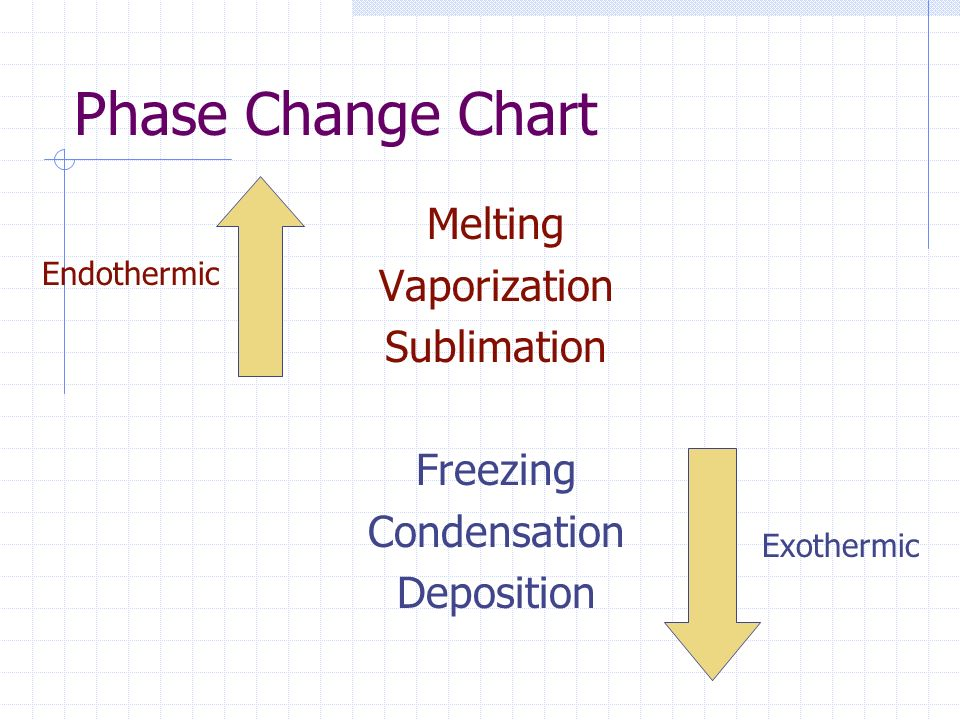 Phase Changes Phase changes can either be endothermic (energy is entering the substance) or exothermic (energy is exiting the substance) A substance's heat of fusion is determined by the amount of energy required to melt one gram of that material The amount of energy required to turn a substance from a liquid to a gas is called the heat of vaporization.