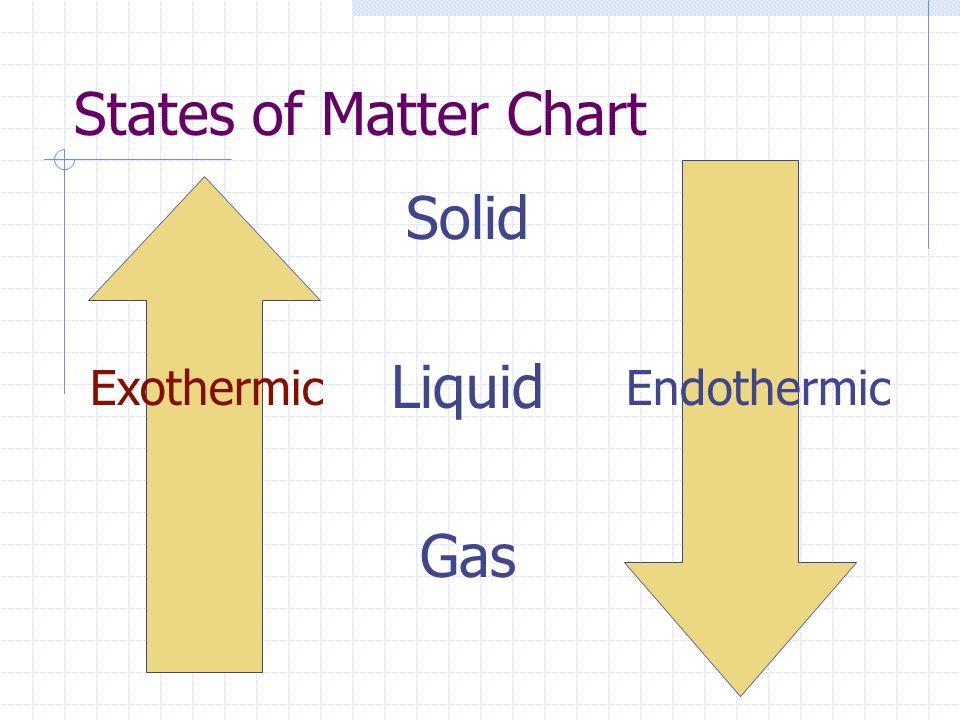 Phase Change Chart Melting Vaporization Sublimation Freezing Condensation Deposition Endothermic Exothermic