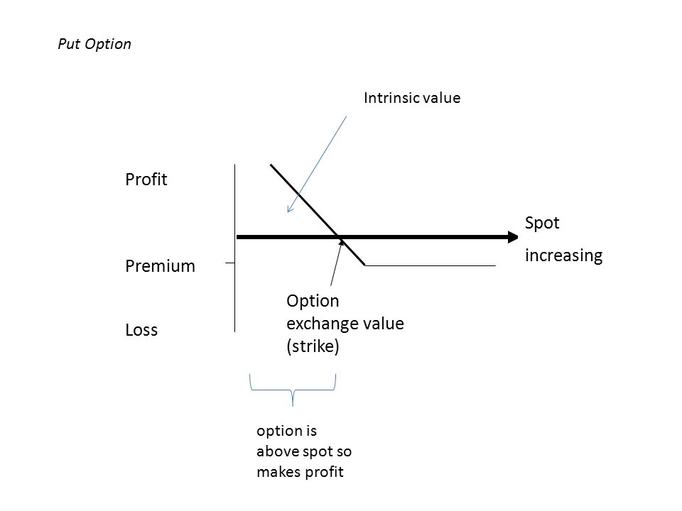 Spot increasing Profit Premium Loss Option exchange value (strike) Put Option option is above spot so makes profit Intrinsic value