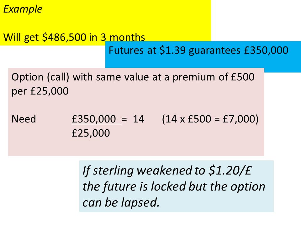 Example Will get $486,500 in 3 months Futures at $1.39 guarantees £350,000 Option (call) with same value at a premium of £500 per £25,000 Need £350,000 = 14(14 x £500 = £7,000) £25,000 If sterling weakened to $1.20/£ the future is locked but the option can be lapsed.