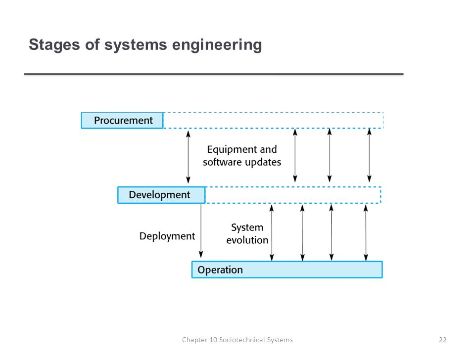 Stages of systems engineering 22Chapter 10 Sociotechnical Systems