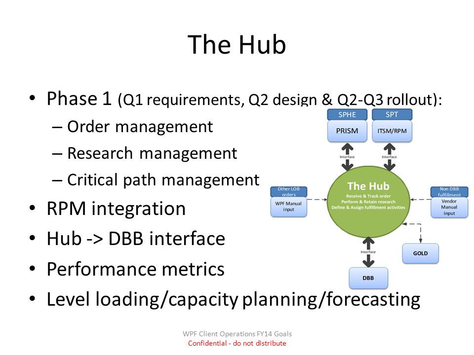 The Hub Phase 1 (Q1 requirements, Q2 design & Q2-Q3 rollout): – Order management – Research management – Critical path management RPM integration Hub -> DBB interface Performance metrics Level loading/capacity planning/forecasting WPF Client Operations FY14 Goals Confidential - do not distribute