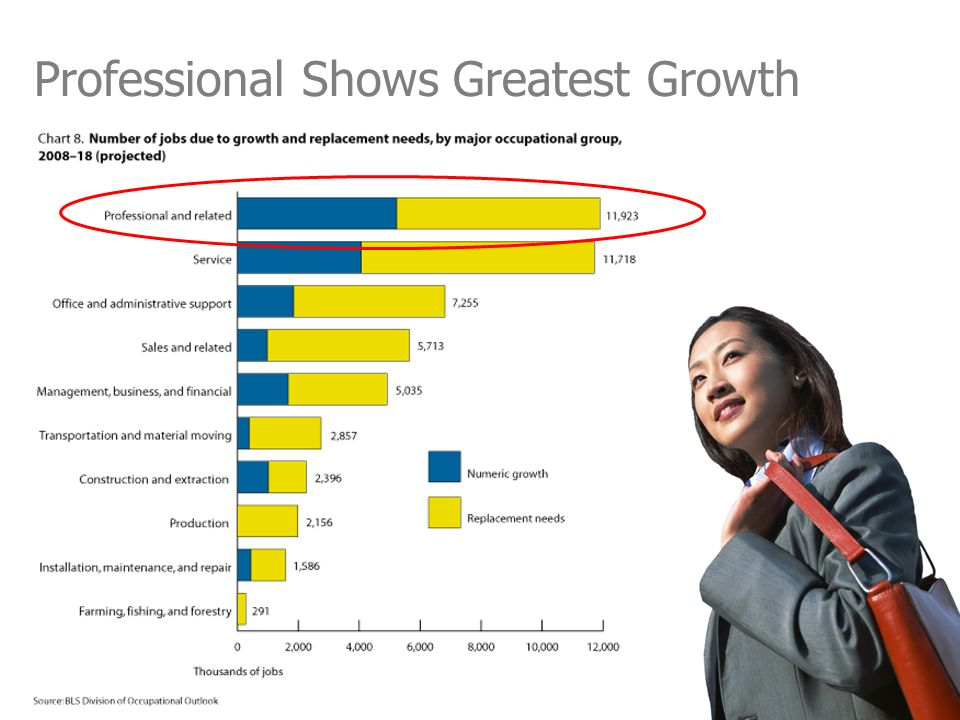 Professional Shows Greatest Growth