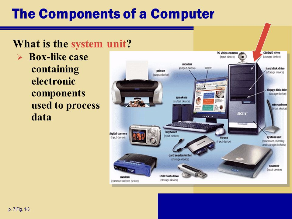 The Components of a Computer What is the system unit.