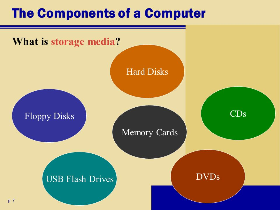 The Components of a Computer What is storage media.