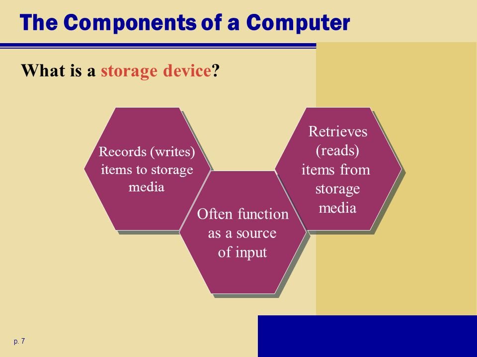 Retrieves (reads) items from storage media Records (writes) items to storage media The Components of a Computer What is a storage device.