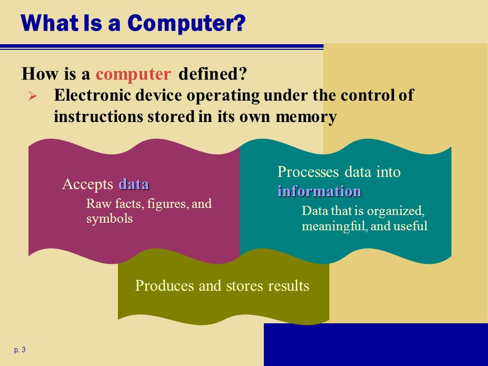 How is a computer defined. What Is a Computer. p.