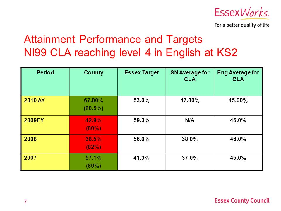 7 Attainment Performance and Targets NI99 CLA reaching level 4 in English at KS2 PeriodCountyEssex TargetSN Average for CLA Eng Average for CLA 2010 AY67.00% (80.5%) 53.0%47.00%45.00% 2009FY42.9% (80%) 59.3%N/A46.0% % (82%) 56.0%38.0%46.0% % (80%) 41.3%37.0%46.0%