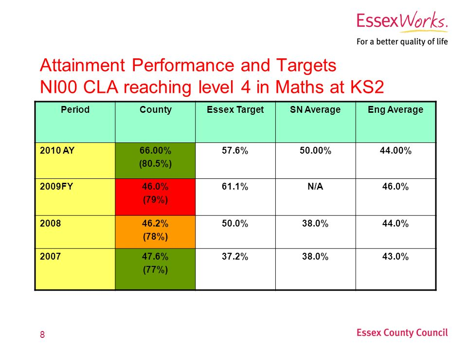 8 Attainment Performance and Targets NI00 CLA reaching level 4 in Maths at KS2 PeriodCountyEssex TargetSN AverageEng Average 2010 AY66.00% (80.5%) 57.6%50.00%44.00% 2009FY46.0% (79%) 61.1%N/A46.0% % (78%) 50.0%38.0%44.0% % (77%) 37.2%38.0%43.0%