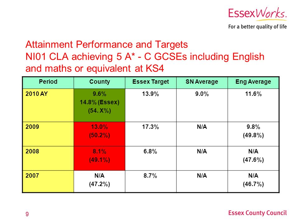 9 Attainment Performance and Targets NI01 CLA achieving 5 A* - C GCSEs including English and maths or equivalent at KS4 PeriodCountyEssex TargetSN AverageEng Average 2010 AY9.6% 14.8% (Essex) (54.