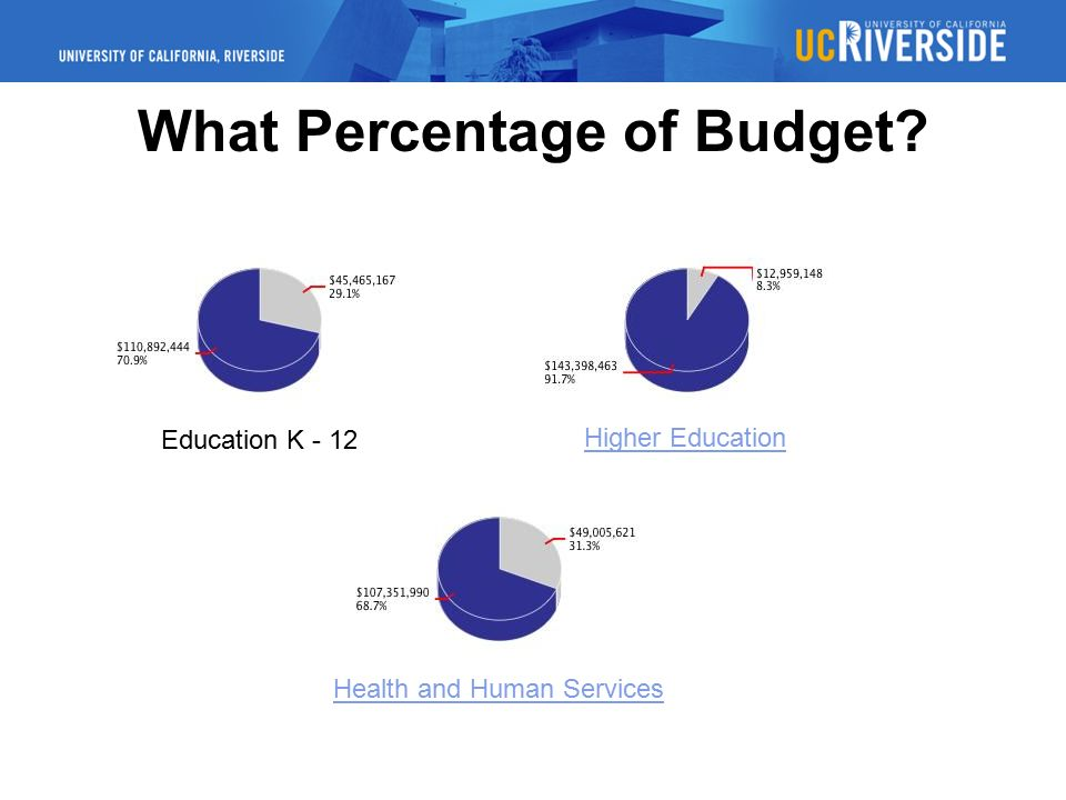 What Percentage of Budget Education K - 12 Higher Education Health and Human Services