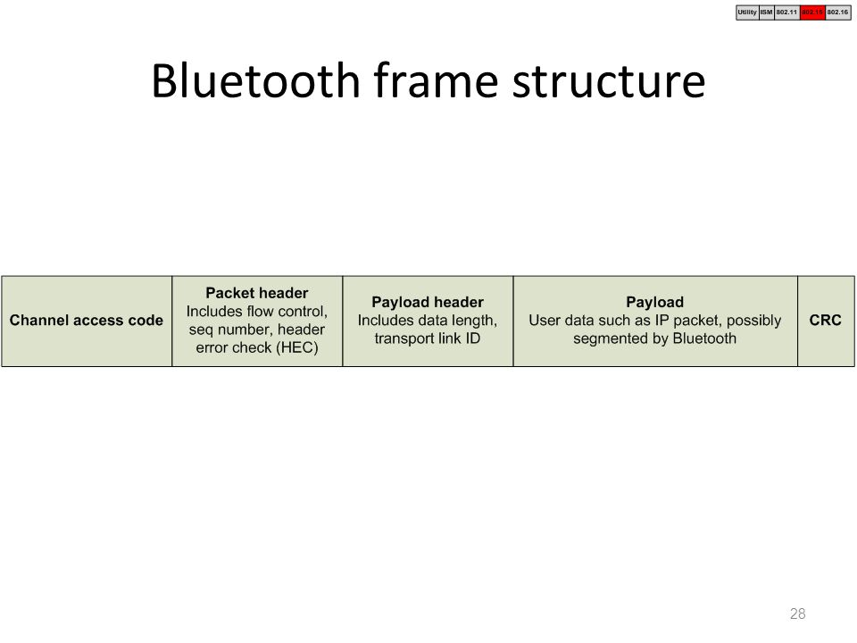 28 bluetooth frame structure 28